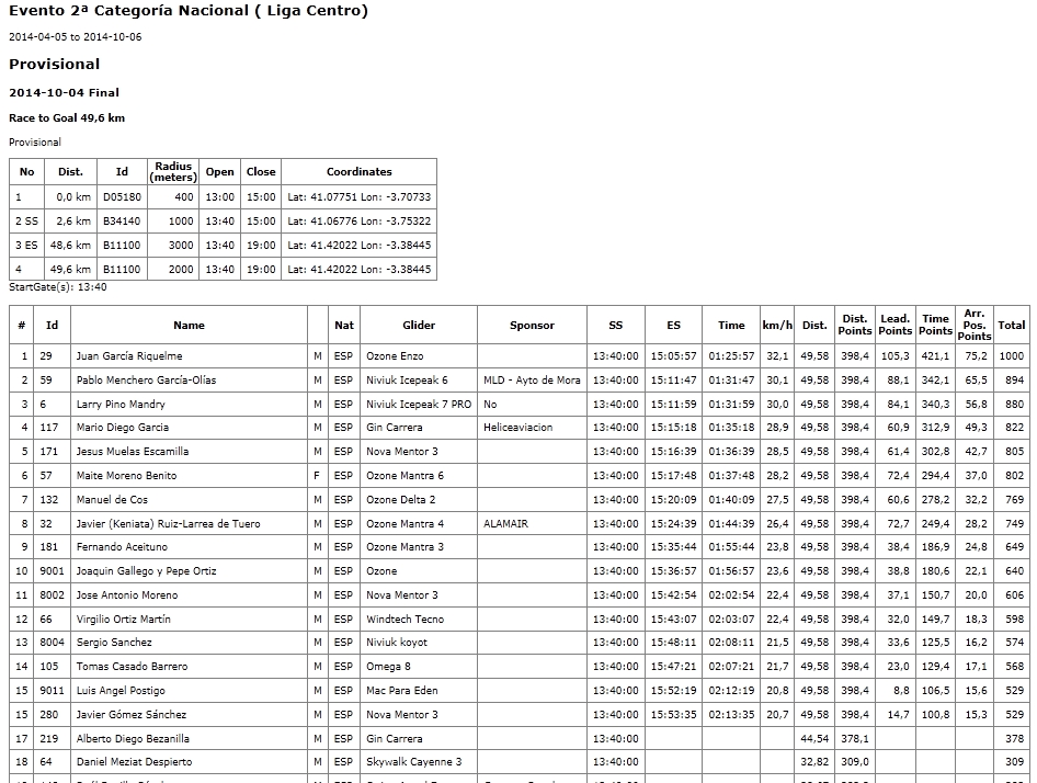 Clasificacion Provisional Liga Centro 2014-10-04-Arcones