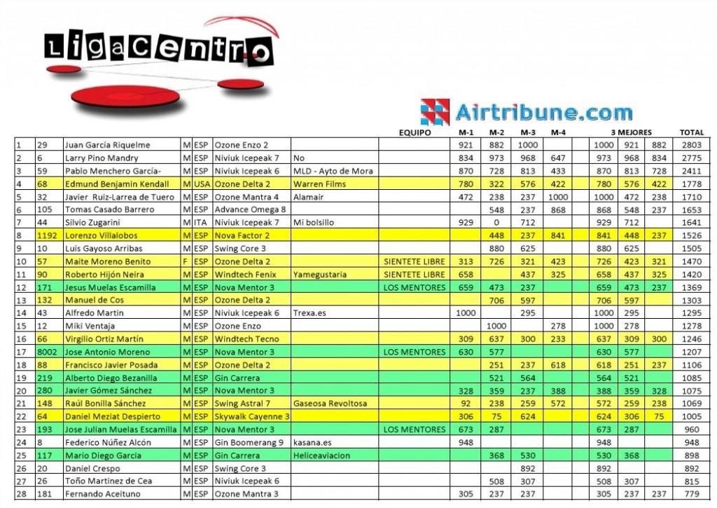 General Ligacentro 2014 a 9-09-2014