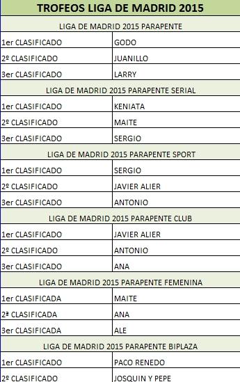 trofeos Liga madrid 2015